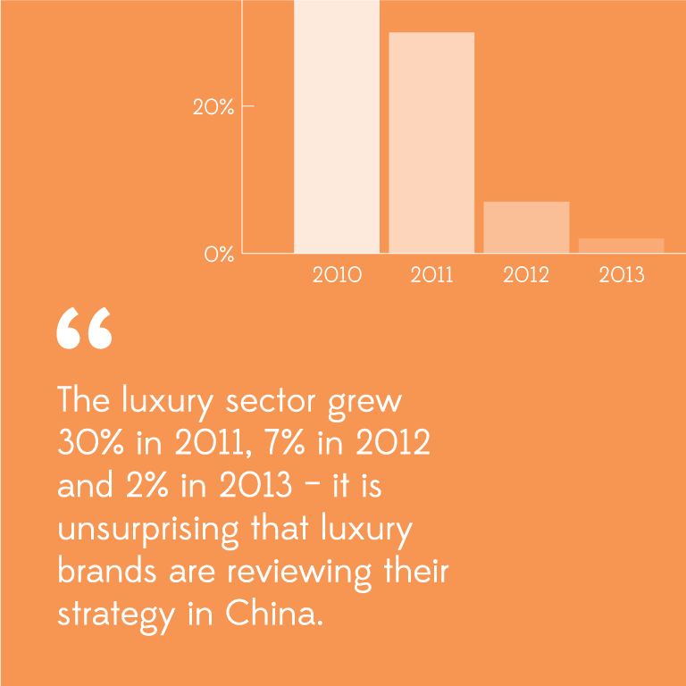 Is the Party Over for Luxury Brands in China